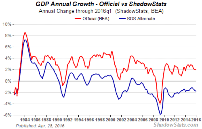 01. gdp annual growth official vs shadow stats
