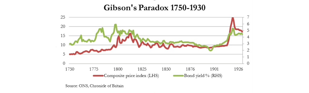 01-gibsons-paradox-1750-1930
