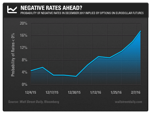 01. negative rates ahead