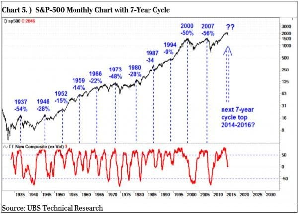 s&p500 monthly cahrt with 7 year cycle