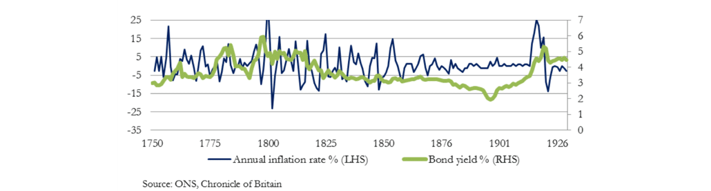 02-inflation-versus-bond-yields
