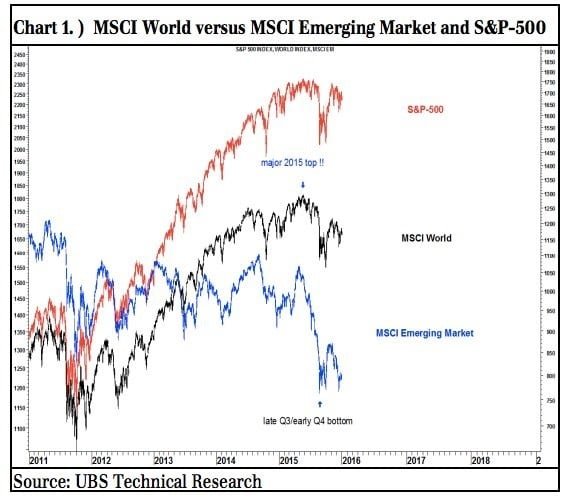 02. msci wordl versus msci emerging market and s&p500