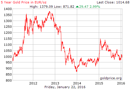 03. 5 y ear gold price in euro oz