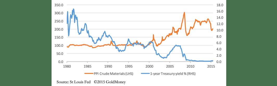 05-ppi-crude-materials-versus-1-year-treasury-yield