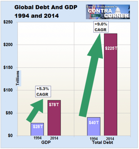 06. global debt and GDP 1994 and 2014