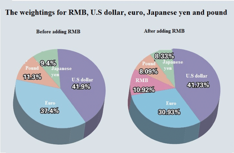 06-the-weighting-for-rmb-us-dollar-eur-japanese-yen-and-pound