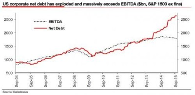 2 - us corporate net debt has exploded and massively exceeds ebitda