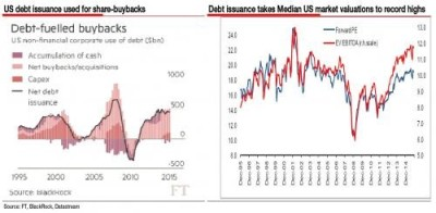 3 - us debt issuance used for share buybakcs