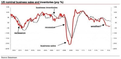 4 - us nominal business sales and inventories