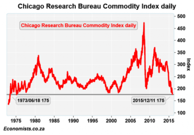 7 - chicago research bureau commodity index daily