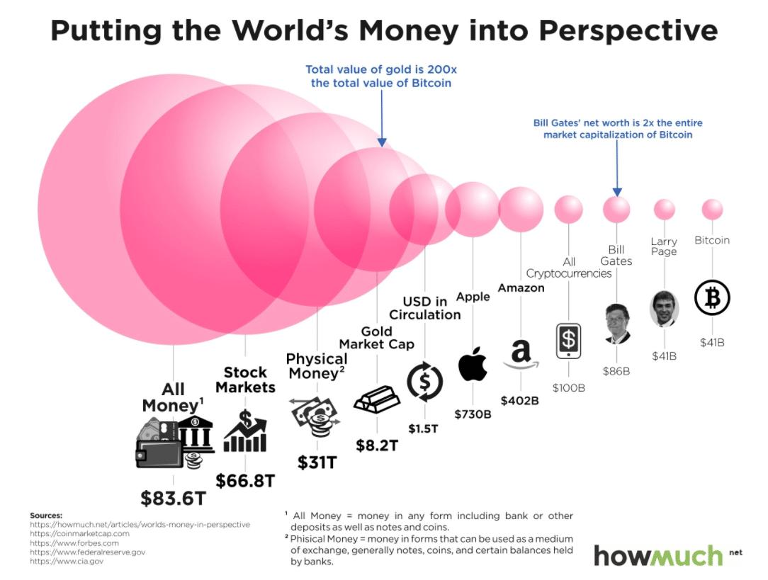 Al het geld van de wereld in perspectief