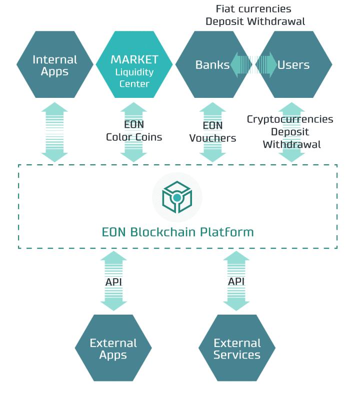 EON blockchain