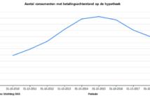 Grafiek-Hypotheek