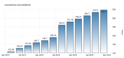 Kazachstan goud reserves