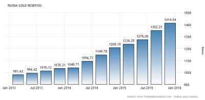 goud reserves Rusland