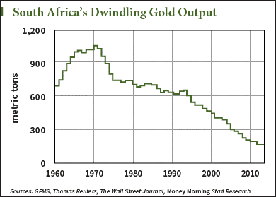 South Africa Gold input
