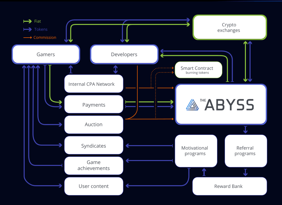abyss ico