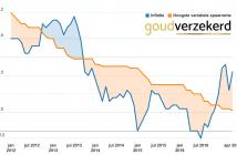 artikel goudverzekerd inflatie