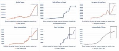 balansen centrale banken