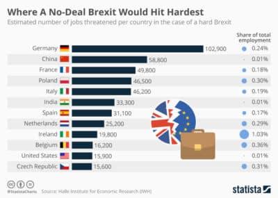 banen verloren brexit