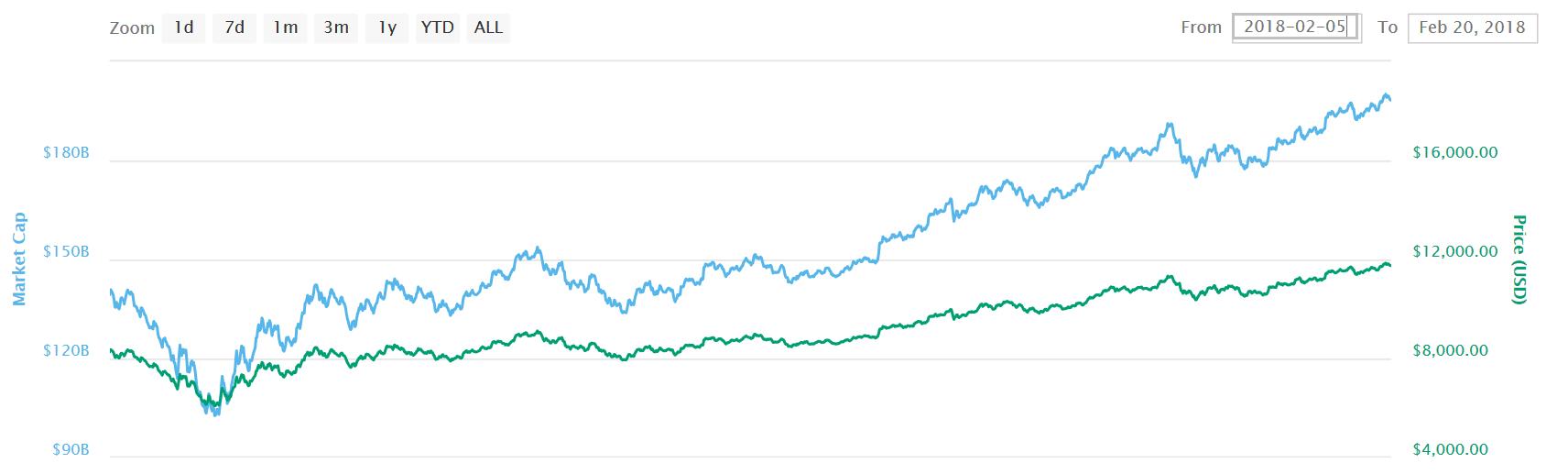 prijs van bitcoin