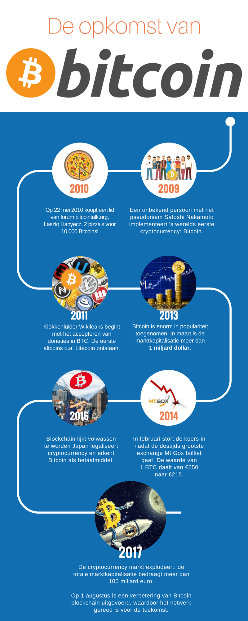 bitcoin opkomst