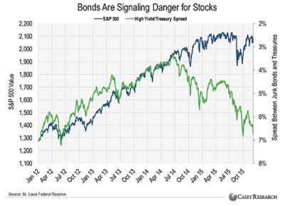 bonds are signaling danger for stocks