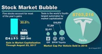 bubbel alles infograph