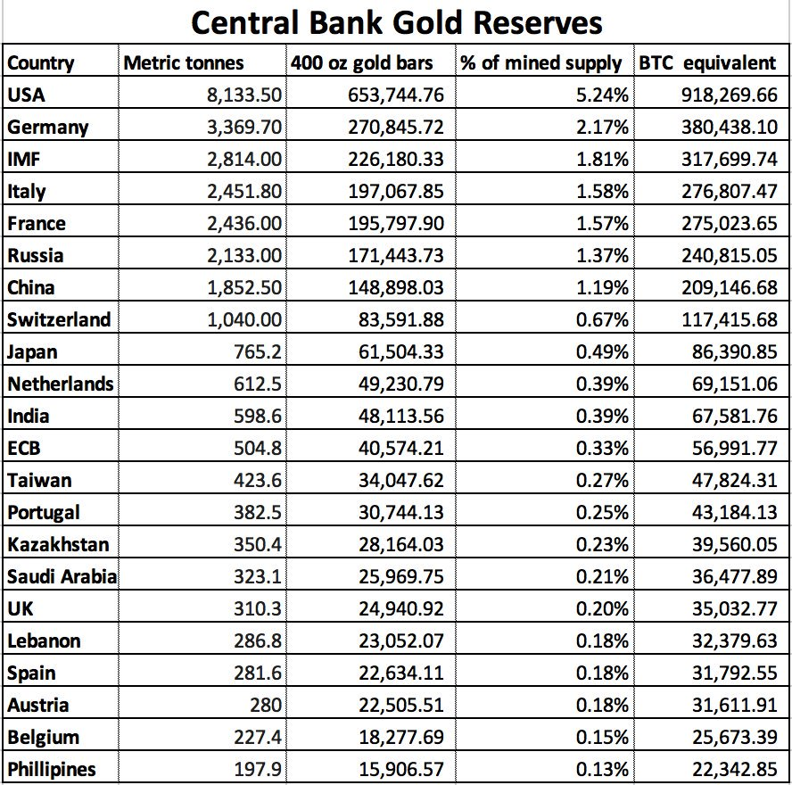 central bank gold tuur demeester