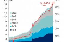 centrale banken