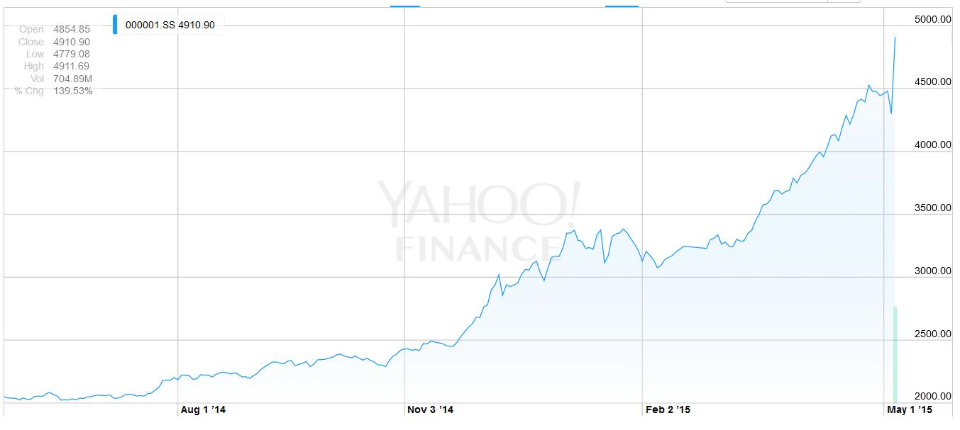 chinese beurs grafiek