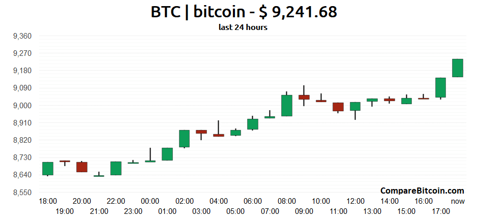 compare bitcoin record