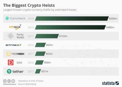 crypto hackers