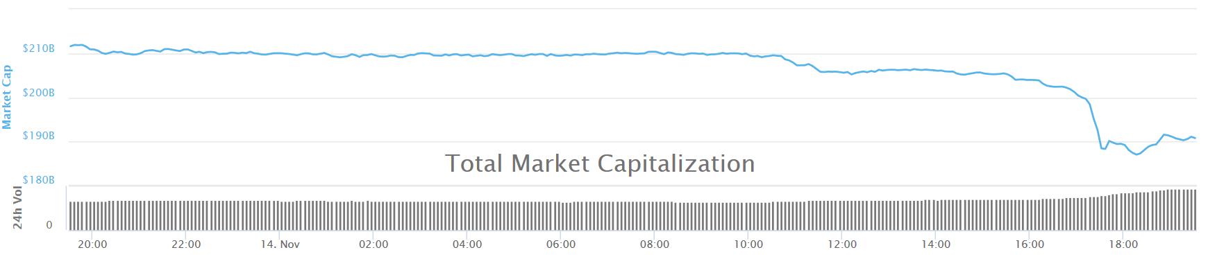 crypto market cap 200