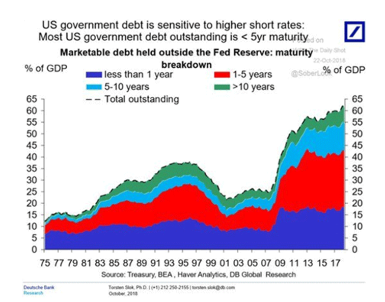 debt US gover