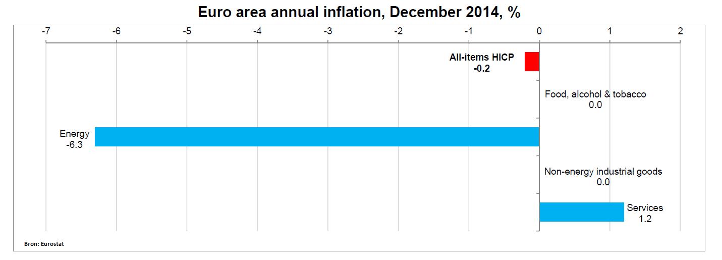 deflatie eurozone