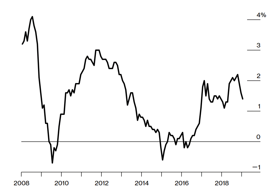 desinflatie europa