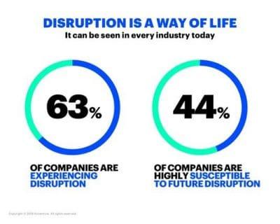 disruptie 1