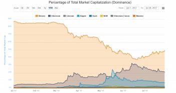 dominantie bitcoin