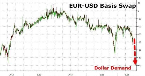 eur usd basis swap