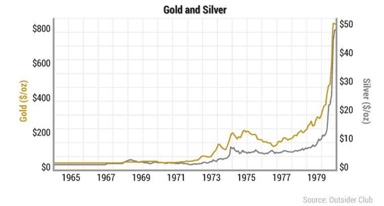 goldsilverchart