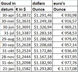 goud in dollar euro
