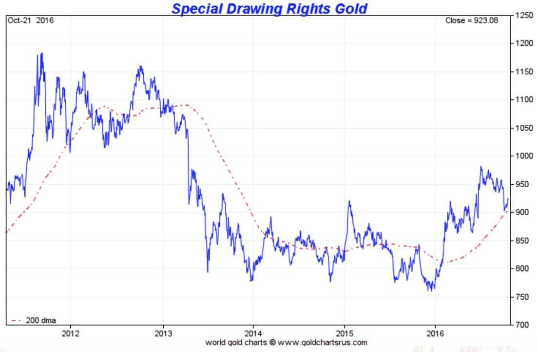 dollarindex goud-in-sdr