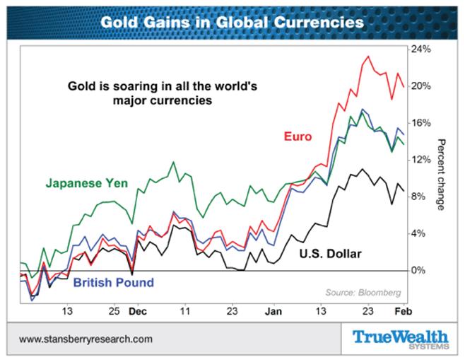 goud valuta