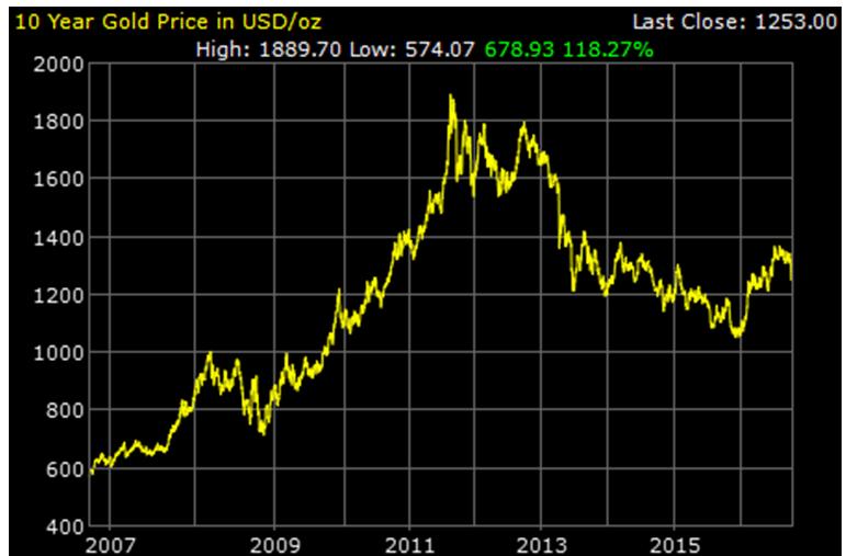 goudprijs-10-jaar