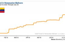 goudprijs venezolaanse bolivar