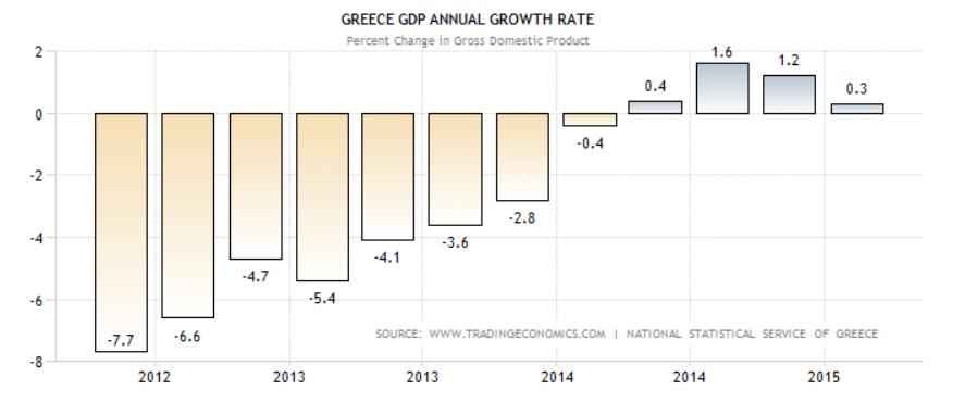griekse groei