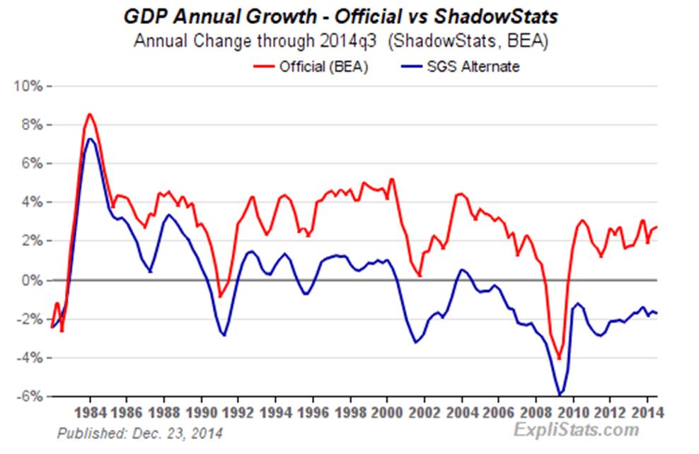 groei amerikaanse economie