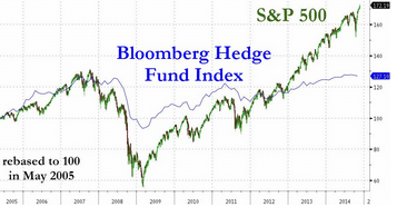 hedge funds chart