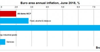 inflatie juni 2018